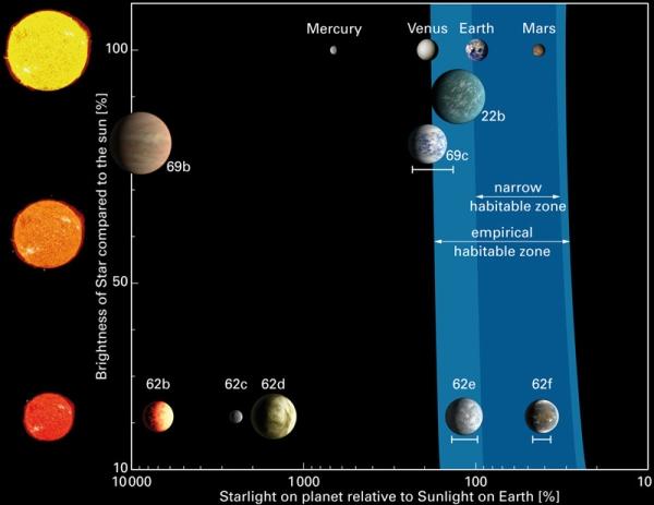1-1 Обнаружены три «суперземли» в зонах обитаемости