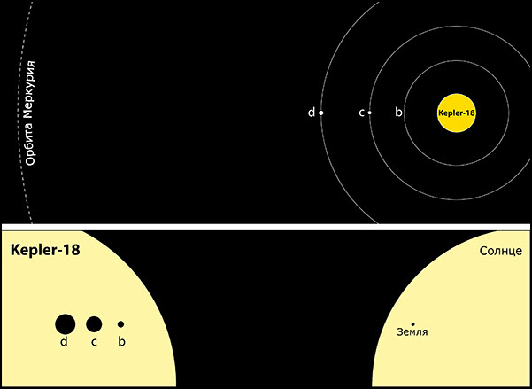 1110 Возле звезды Kepler-18 обнаружили три экзопланеты