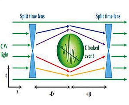 142 Физики научились создавать щели во времени