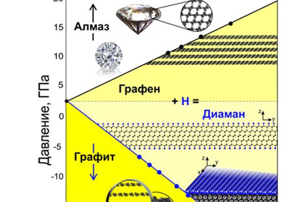 373 Российские физики научились создавать сверхтонкие алмазы