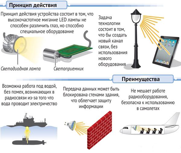 517 Li-Fi превращает светодиодную лампочку в модем