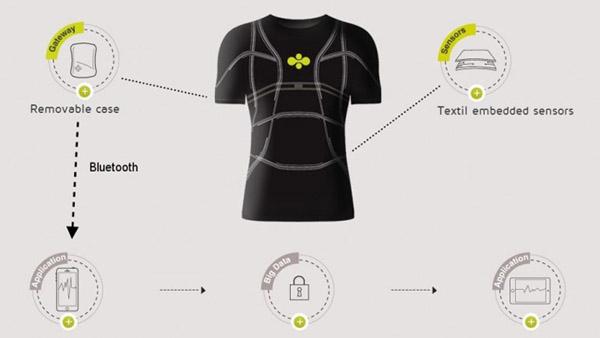 536 Создана «умная» ткань Smart Sensing