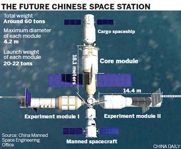 7 В 2020 на орбите появится китайская космическая станция