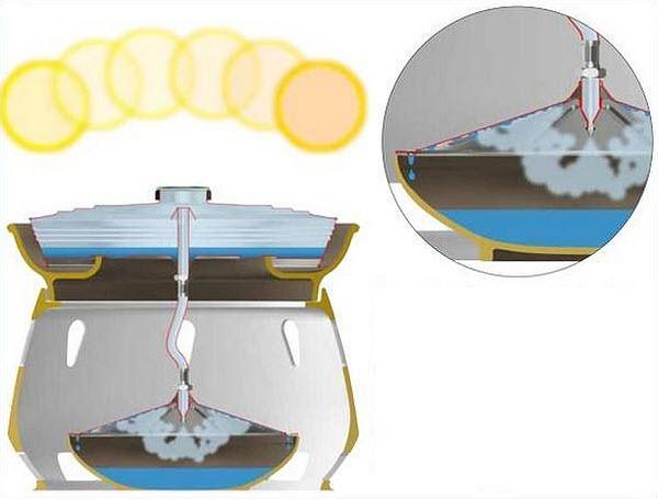 710 Новый солнечный опреснитель воды от итальянского дизайнера