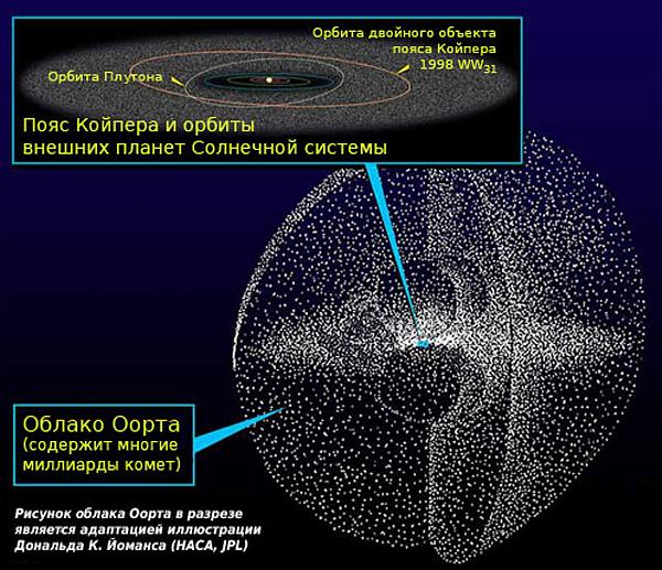 d0bed0bed180d182d0b0 Астрономы предполагают существование ещё одной планеты в Солнечной системе