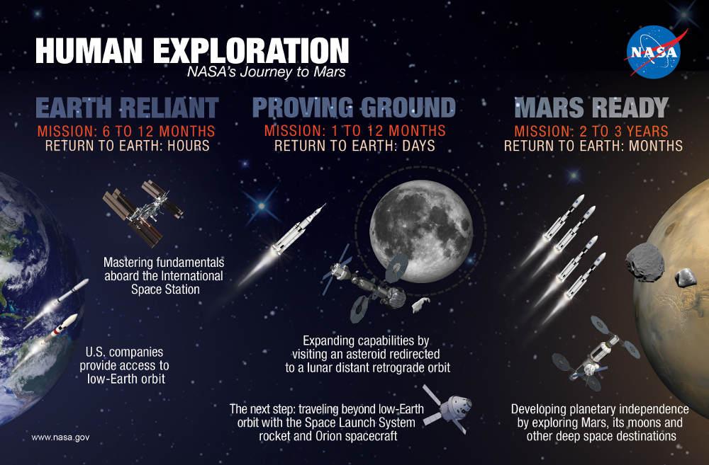 original_ebe45c7b146441a2e077ccf57bf5b3d6 NASA подготовила долгосрочную программу пилотируемых полетов на Марс