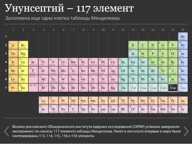 ununseptiy1 Ученые заполнили еще одну клетку таблицы Менделеева